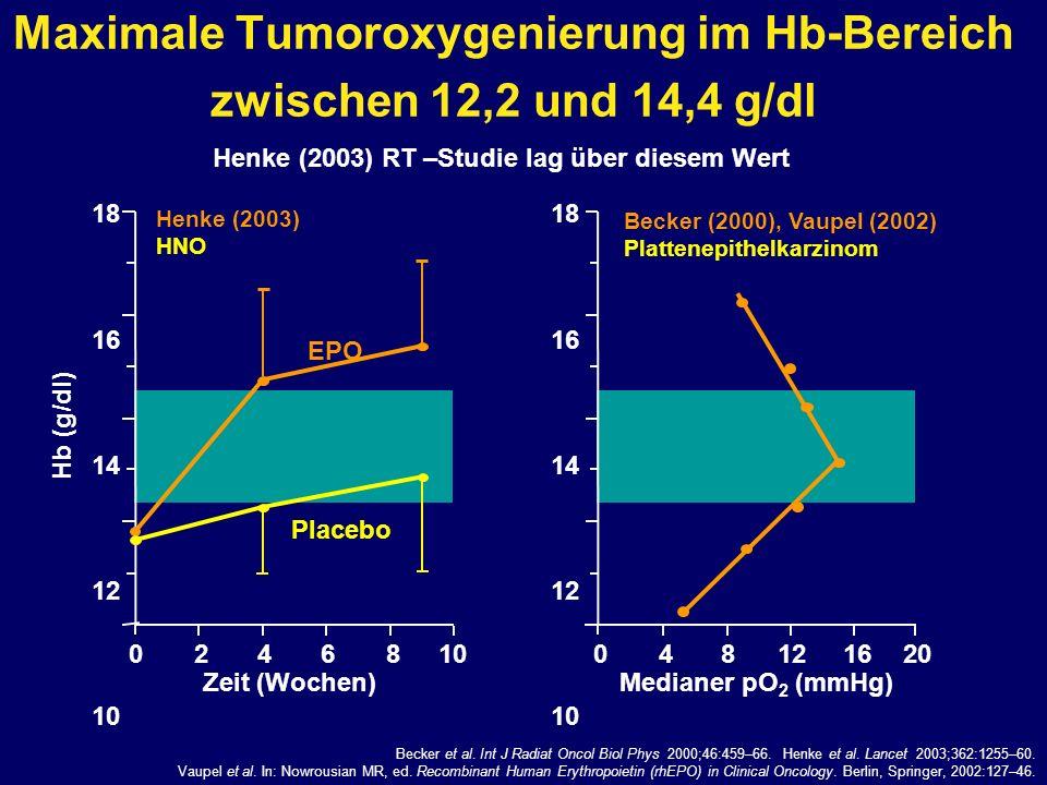 Maximale Tumoroxygenierung im Hb-Bereich zwischen 12,2 und 14,4 g/dl