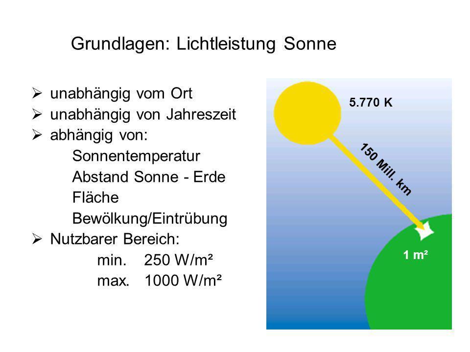 Grundlagen: Lichtleistung Sonne