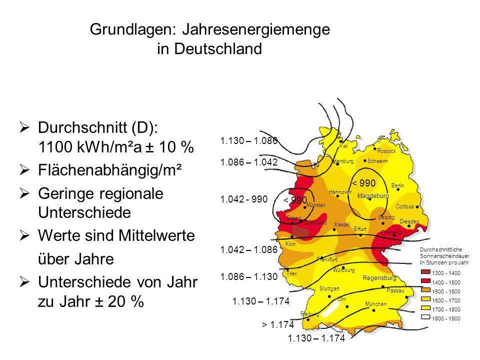 Grundlagen: Jahresenergiemenge in Deutschland
