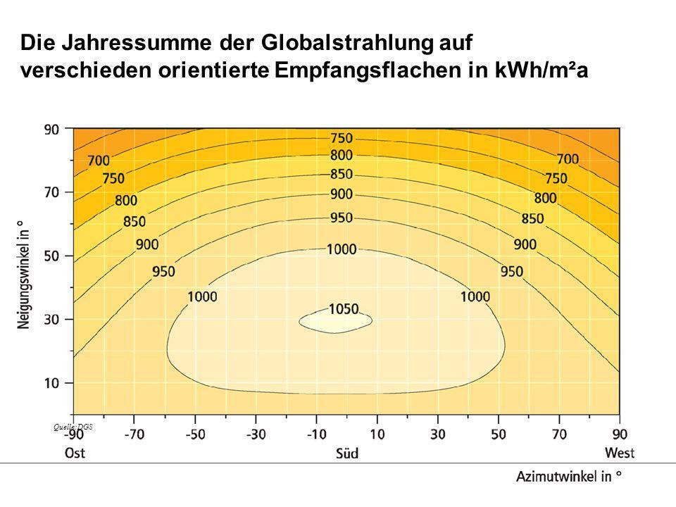 Die Jahressumme der Globalstrahlung auf verschieden orientierte Empfangsflachen in kWh/m²a
