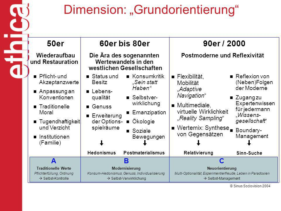 "Dimension: ""Grundorientierung"