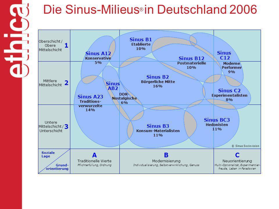 Die Sinus-Milieus® in Deutschland 2006