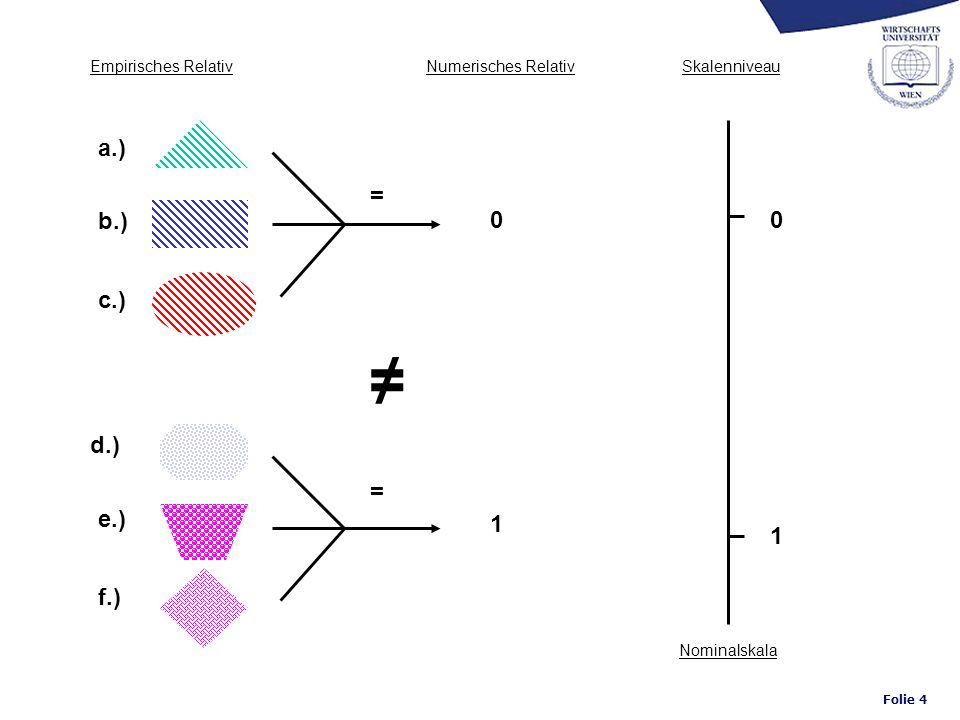 ≠ a.) = b.) c.) d.) = e.) 1 1 f.) Empirisches Relativ