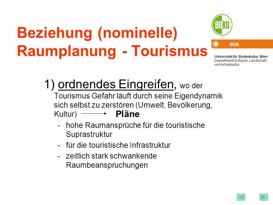 Beziehung (nominelle) Raumplanung - Tourismus