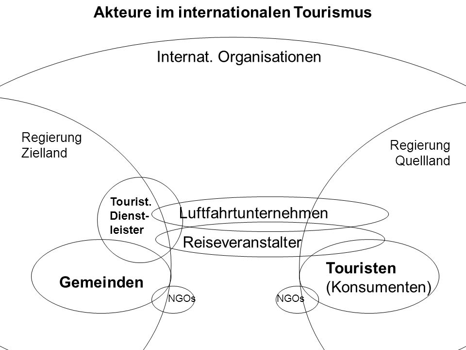 Akteure im internationalen Tourismus