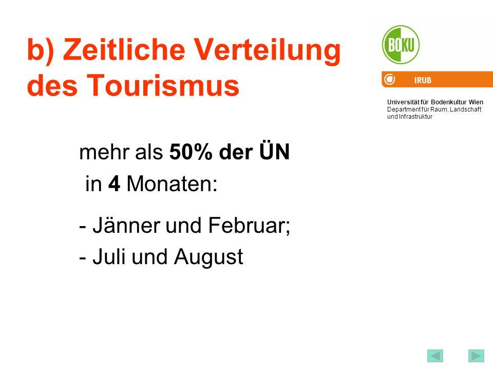 b) Zeitliche Verteilung des Tourismus