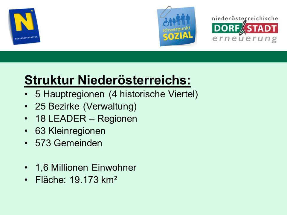 Struktur Niederösterreichs: