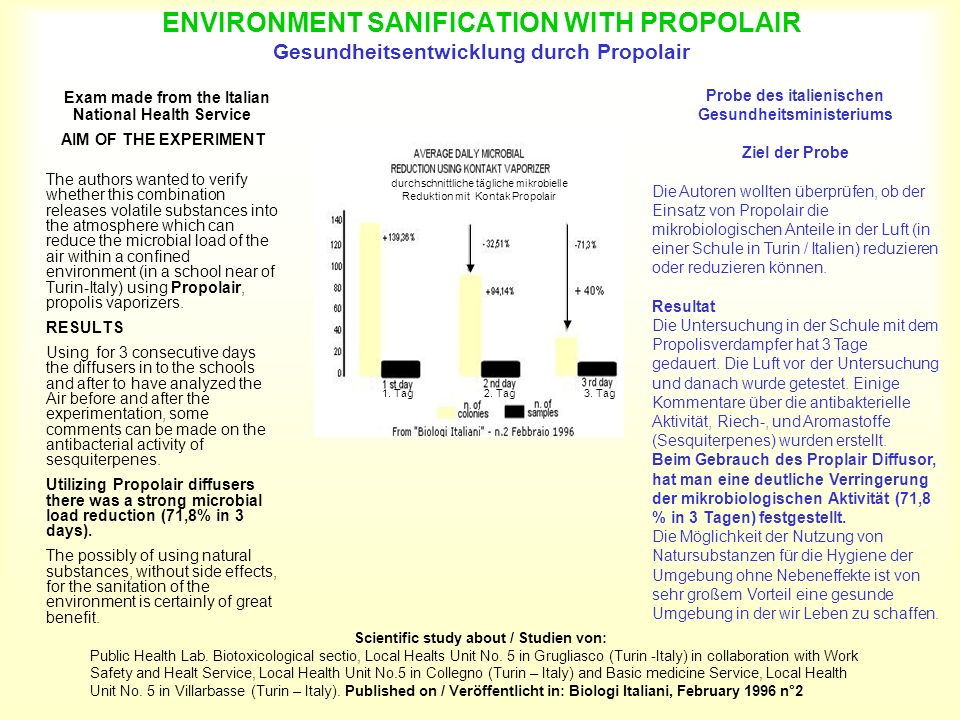 ENVIRONMENT SANIFICATION WITH PROPOLAIR Gesundheitsentwicklung durch Propolair
