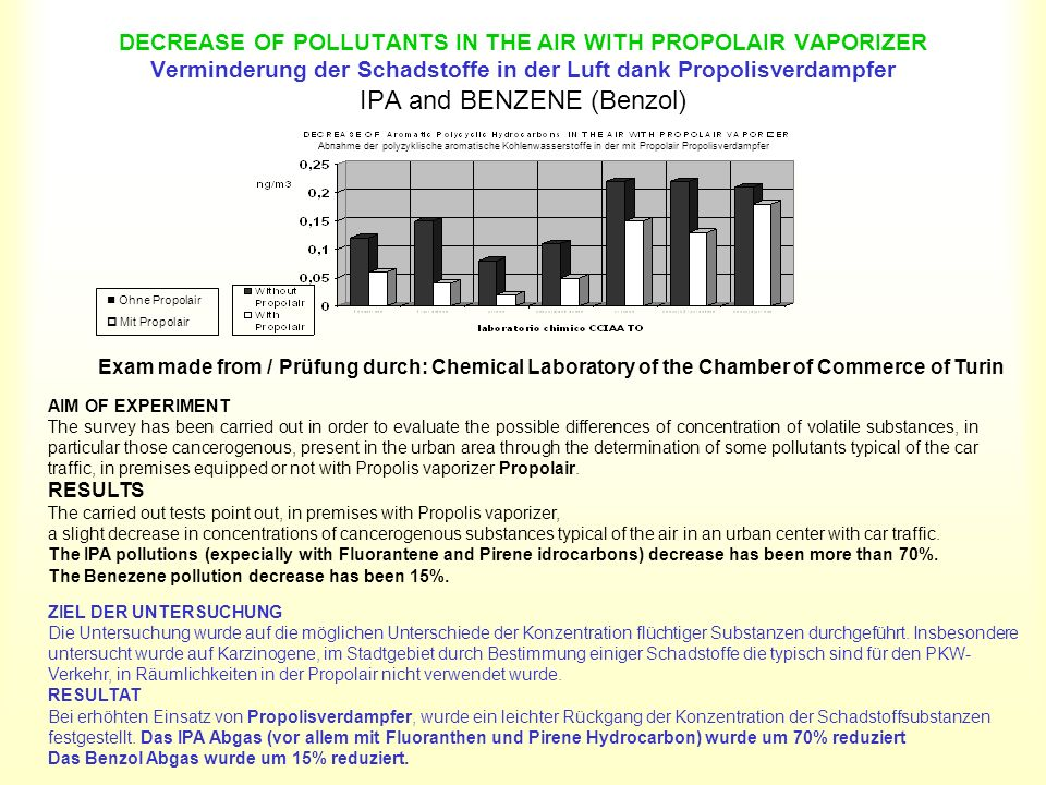 DECREASE OF POLLUTANTS IN THE AIR WITH PROPOLAIR VAPORIZER Verminderung der Schadstoffe in der Luft dank Propolisverdampfer IPA and BENZENE (Benzol)