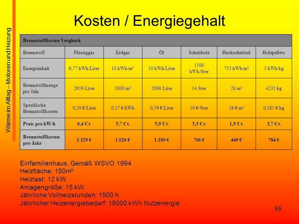 Kosten / Energiegehalt