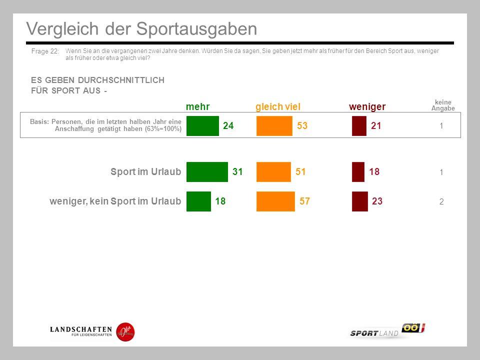 Vergleich der Sportausgaben