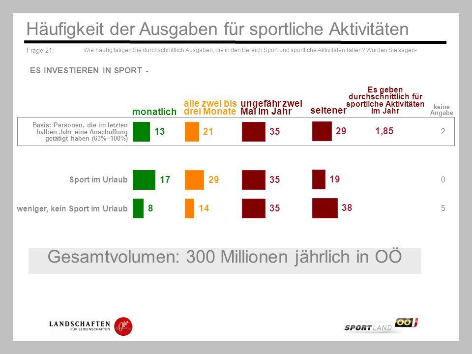 Es geben durchschnittlich für sportliche Aktivitäten im Jahr