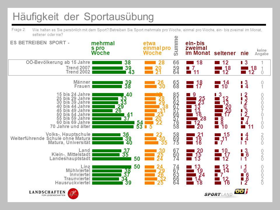 Häufigkeit der Sportausübung