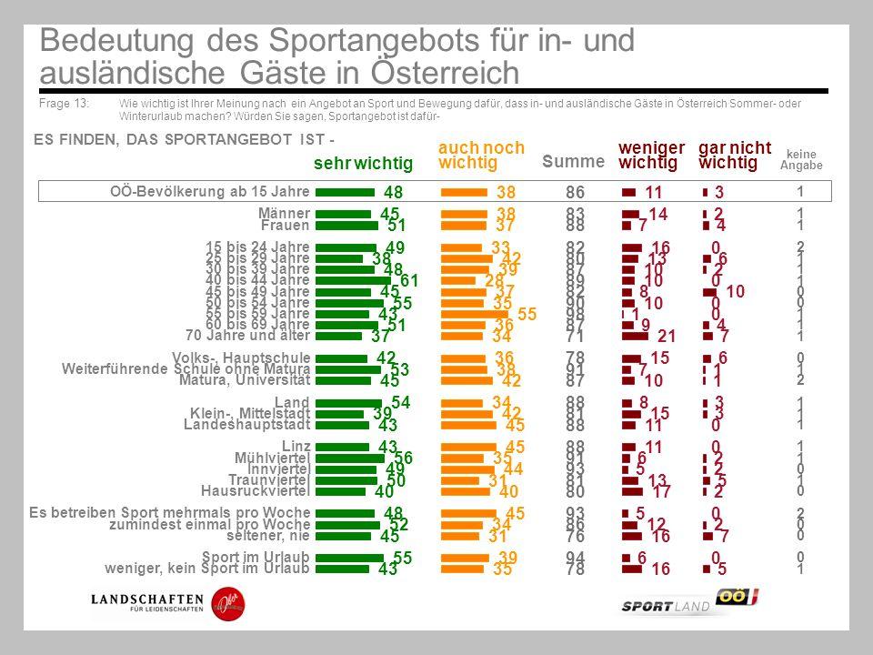 Bedeutung des Sportangebots für in- und ausländische Gäste in Österreich