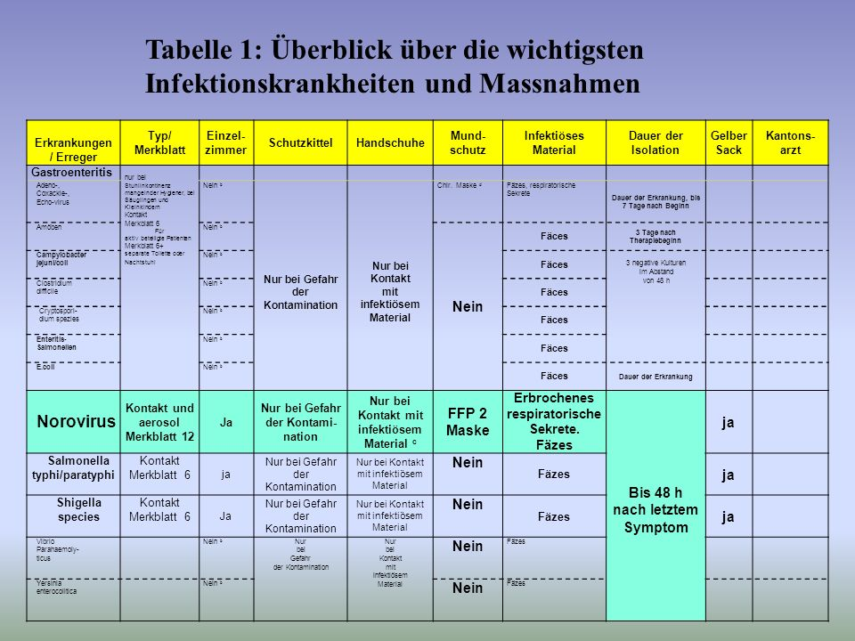 Akute gastroenteritis infekti se form ppt video online for Tabelle ja nein