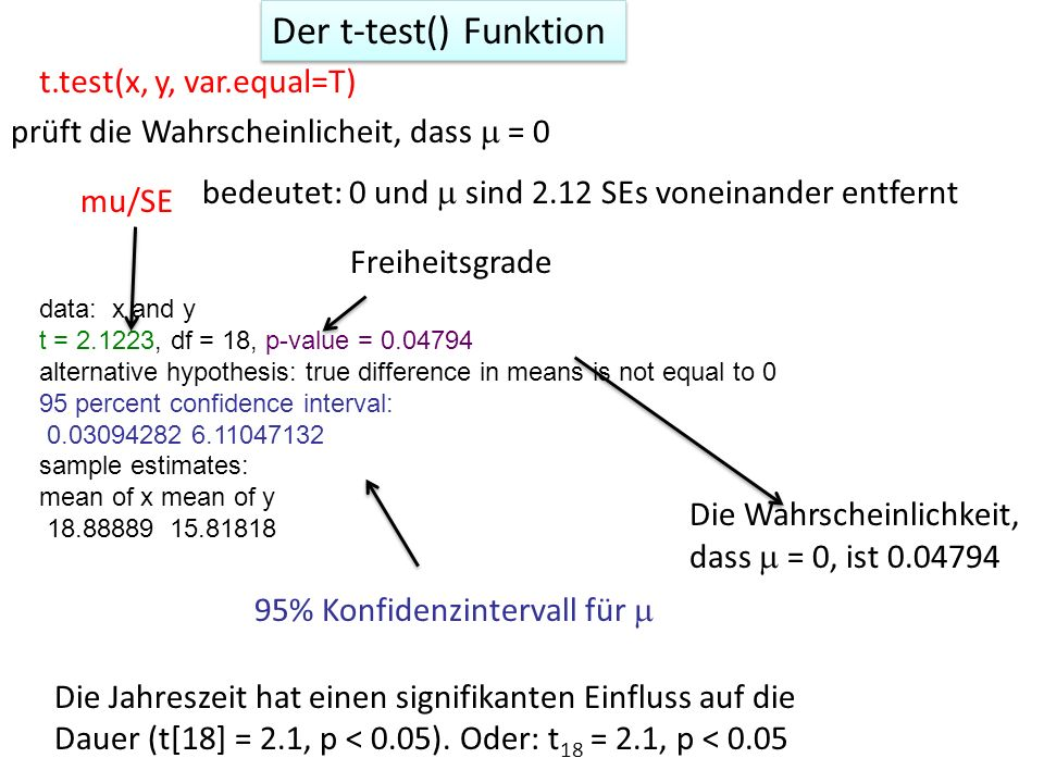 Der t-test() Funktion t.test(x, y, var.equal=T)