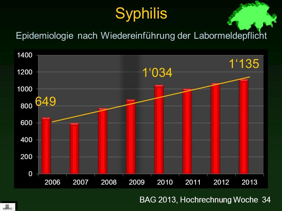 Syphilis Epidemiologie nach Wiedereinführung der Labormeldepflicht