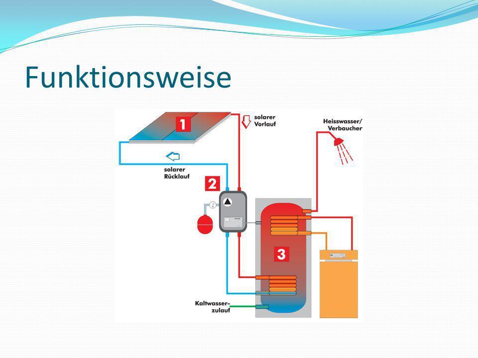 Funktionsweise 1: Kollektor 2: Regelungseinheit 3: Wärmetauscher