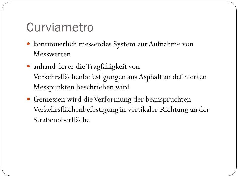 Curviametro kontinuierlich messendes System zur Aufnahme von Messwerten.