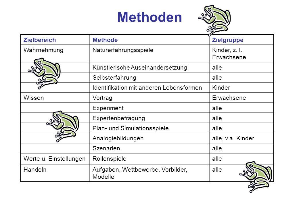 Methoden Zielbereich Methode Zielgruppe Wahrnehmung