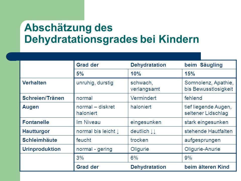 Abschätzung des Dehydratationsgrades bei Kindern