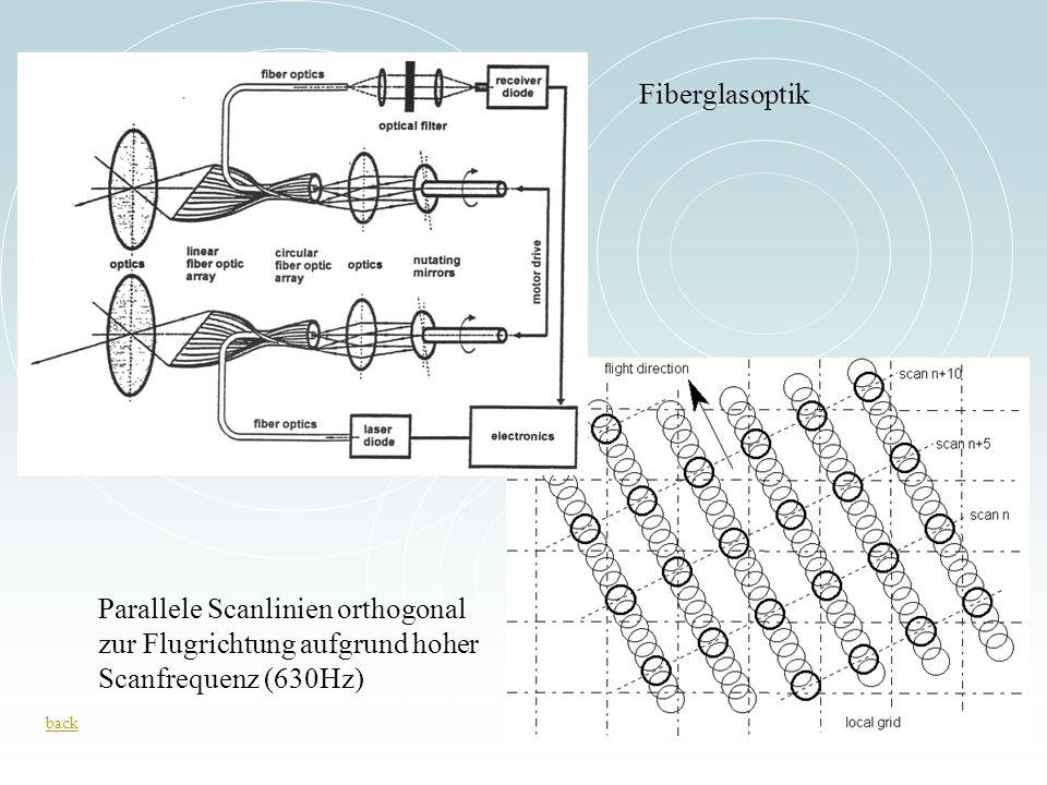 Fiberglasoptik Scanlinien liegen bei 400 km/h 18cm parallel zueinander versetzt.