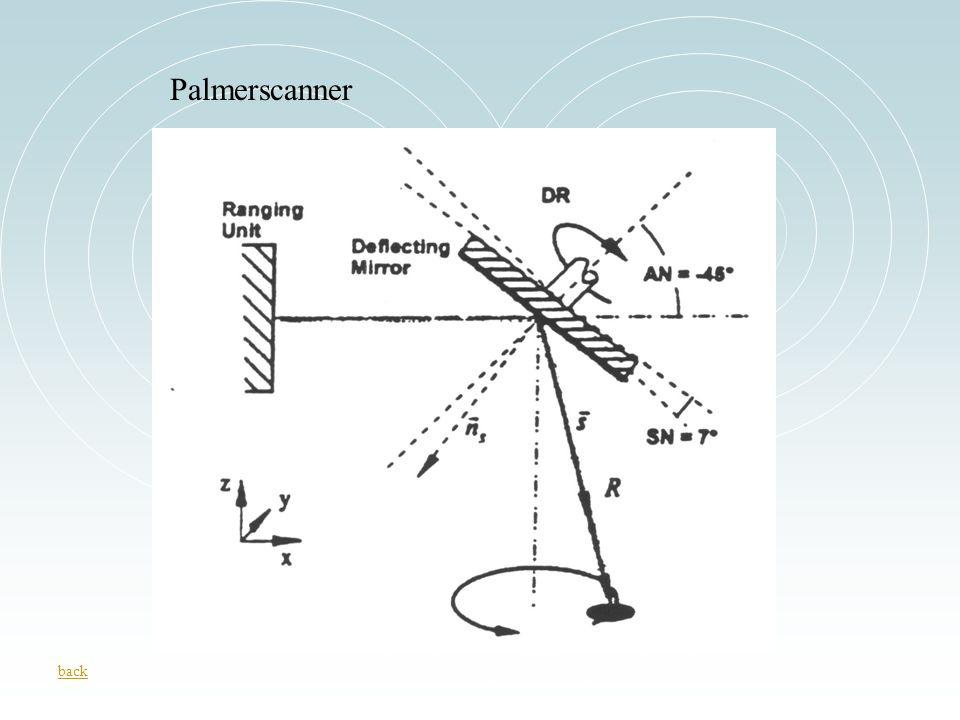 Palmerscanner back