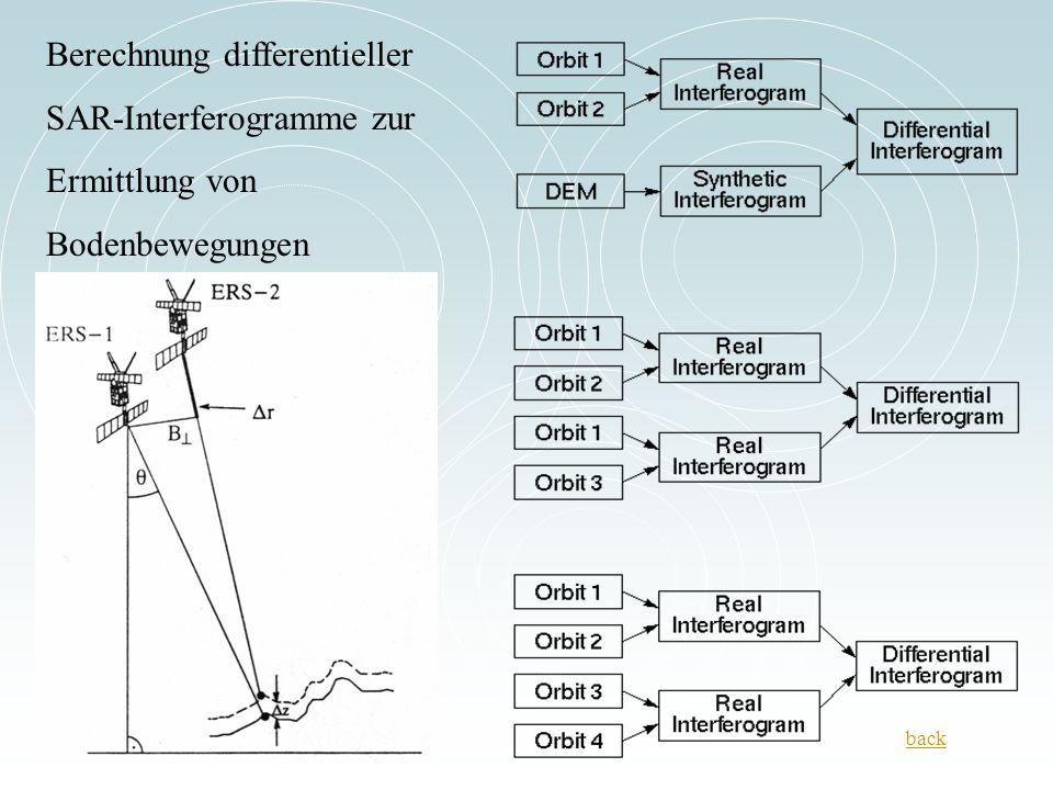 Berechnung differentieller SAR-Interferogramme zur Ermittlung von