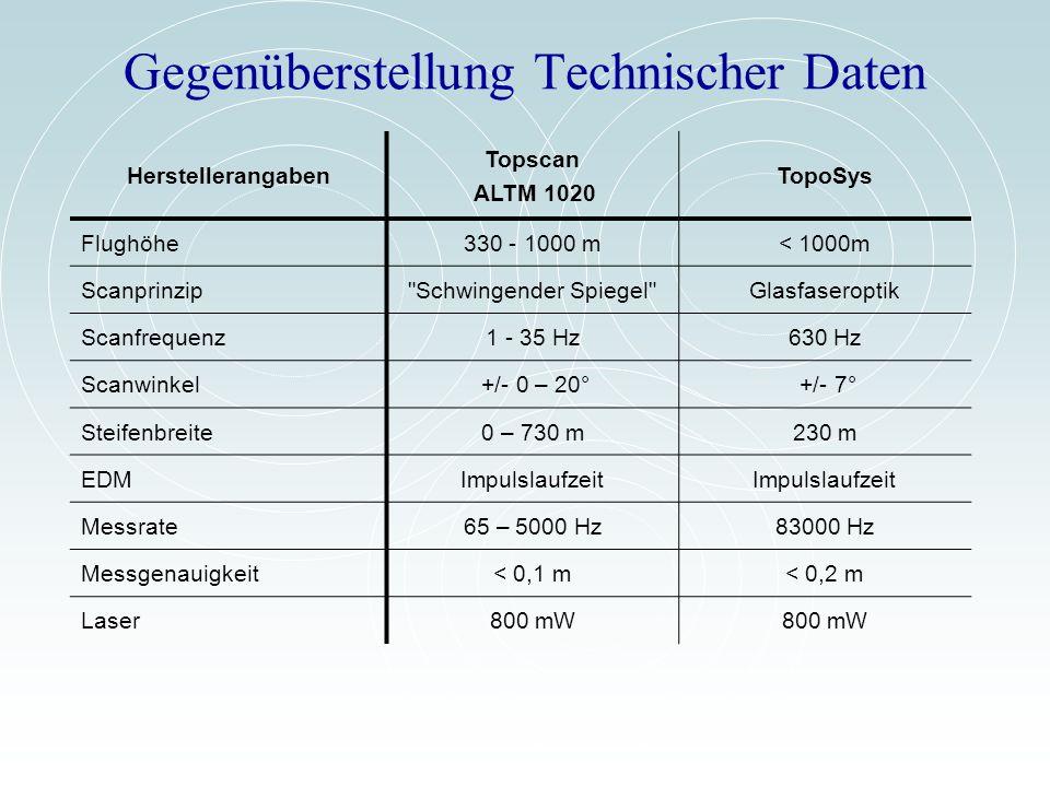 Gegenüberstellung Technischer Daten