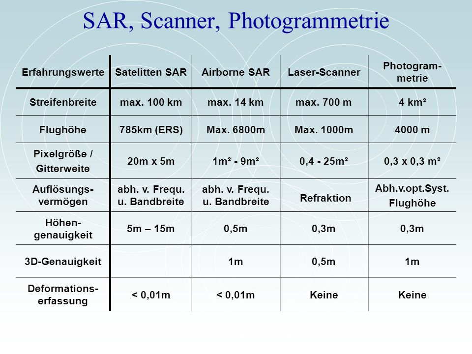 SAR, Scanner, Photogrammetrie