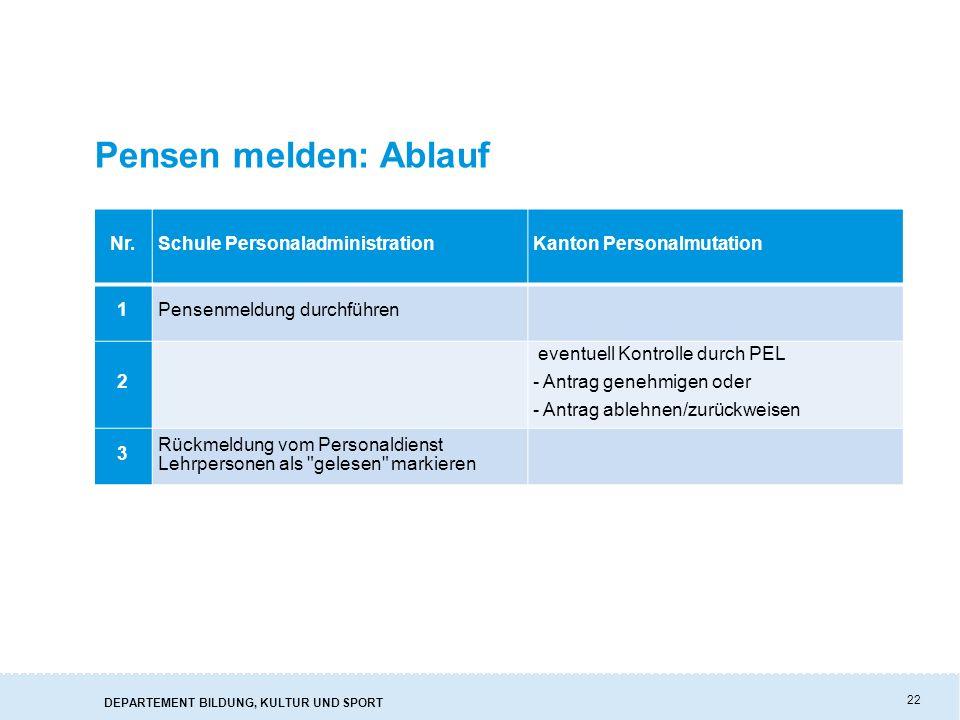 Pensen melden: Ablauf Nr. Schule Personaladministration