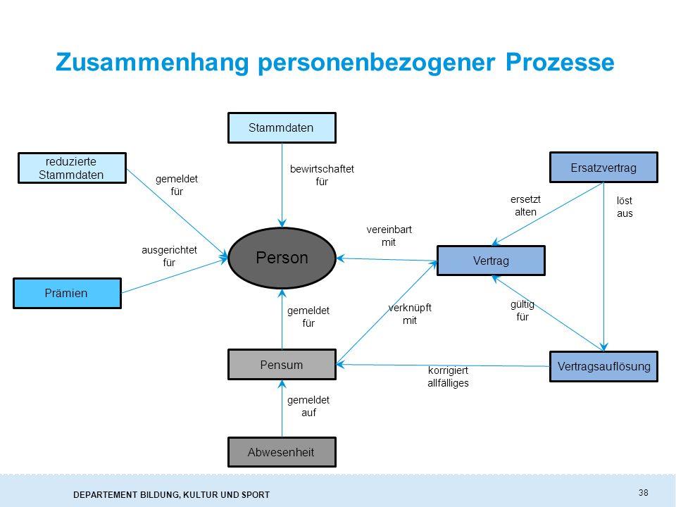 Zusammenhang personenbezogener Prozesse