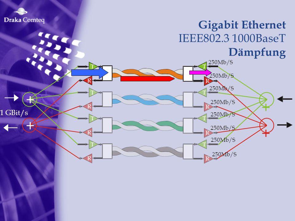 + + + + Gigabit Ethernet IEEE802.3 1000BaseT Dämpfung 1 GBit/s 250Mb/S
