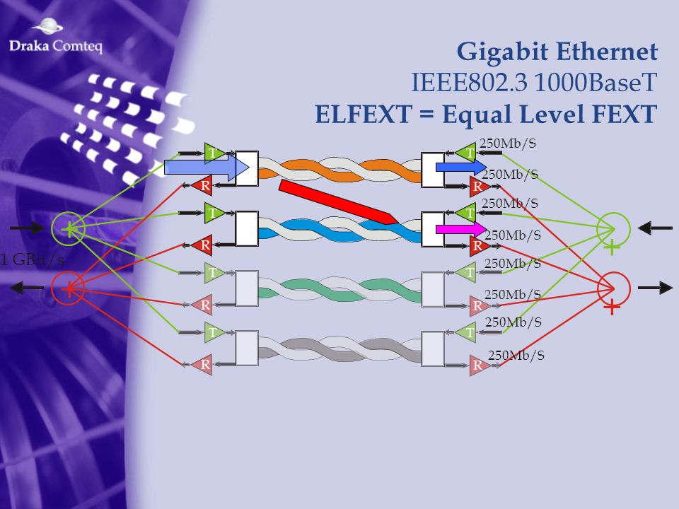 + + + + Gigabit Ethernet IEEE802.3 1000BaseT ELFEXT = Equal Level FEXT