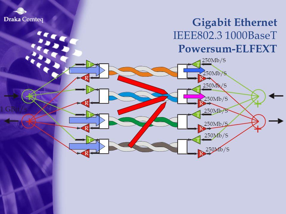 + Gigabit Ethernet IEEE802.3 1000BaseT Powersum-ELFEXT 1 GBit/s T