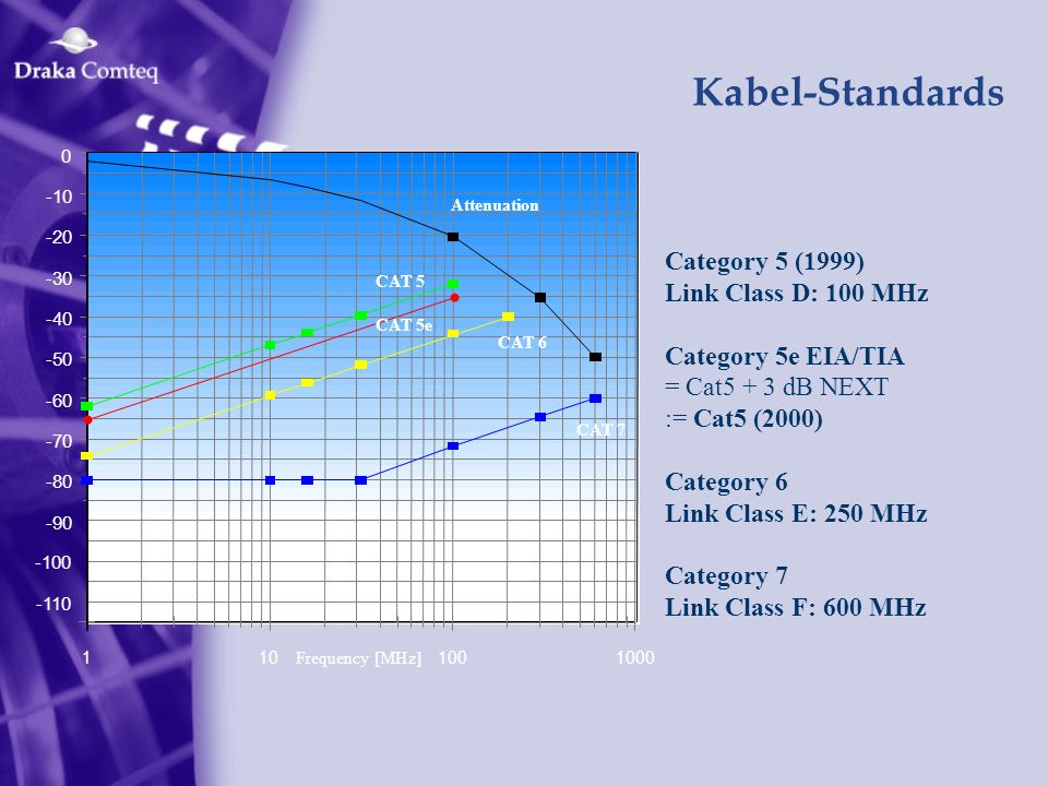 Kabel-Standards Category 5 (1999) Link Class D: 100 MHz