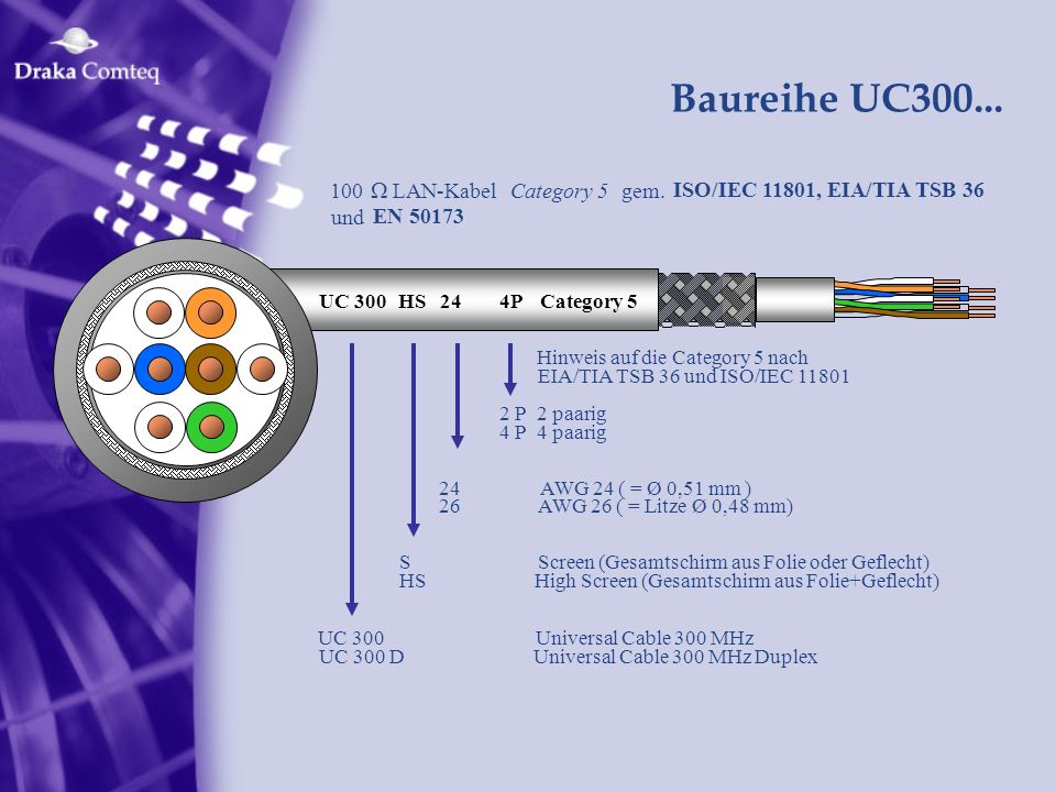 Baureihe UC300... 100 W LAN-Kabel Category 5 gem.