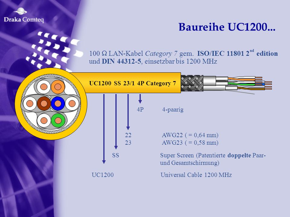Baureihe UC1200... 100 W LAN-Kabel Category 7 gem. ISO/IEC 11801 2