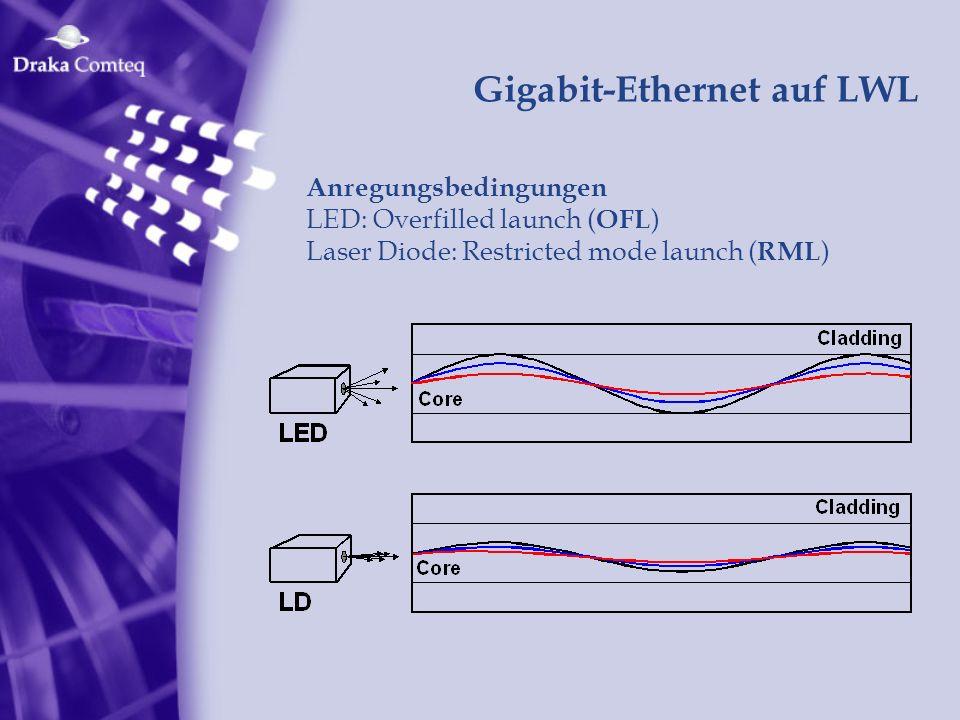 Gigabit-Ethernet auf LWL