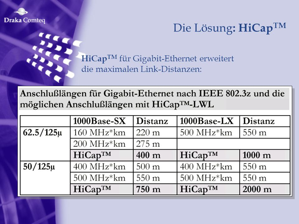 Die Lösung: HiCapTM HiCapTM für Gigabit-Ethernet erweitert