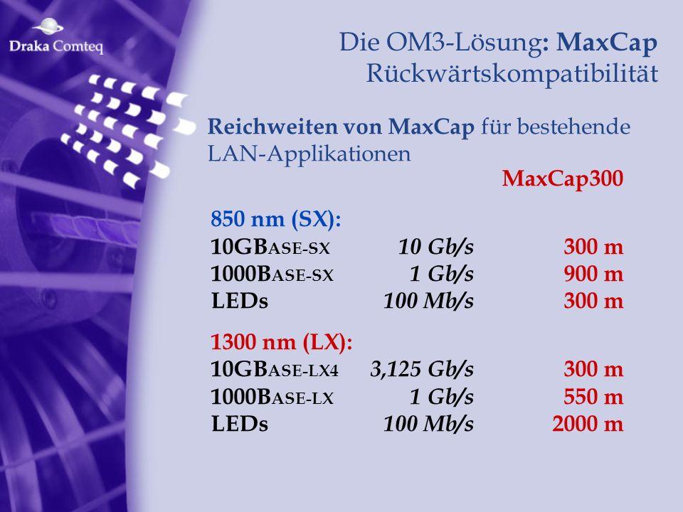 Die OM3-Lösung: MaxCap Rückwärtskompatibilität