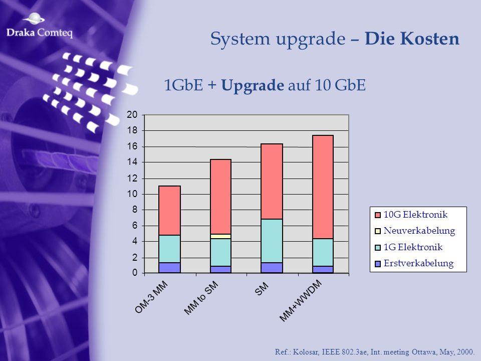 System upgrade – Die Kosten