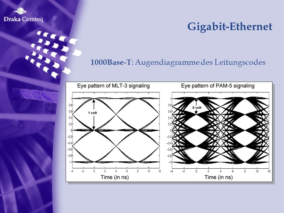 Gigabit-Ethernet 1000Base-T: Augendiagramme des Leitungscodes