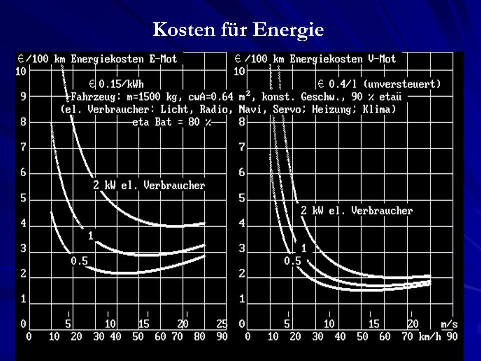 Kosten für Energie