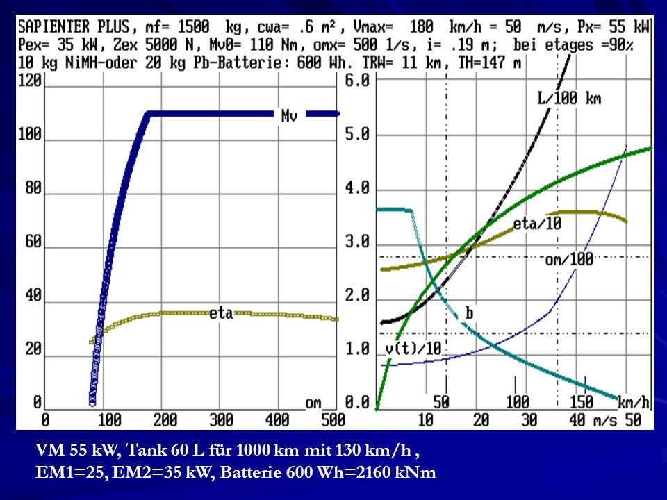 VM 55 kW, Tank 60 L für 1000 km mit 130 km/h , EM1=25, EM2=35 kW, Batterie 600 Wh=2160 kNm