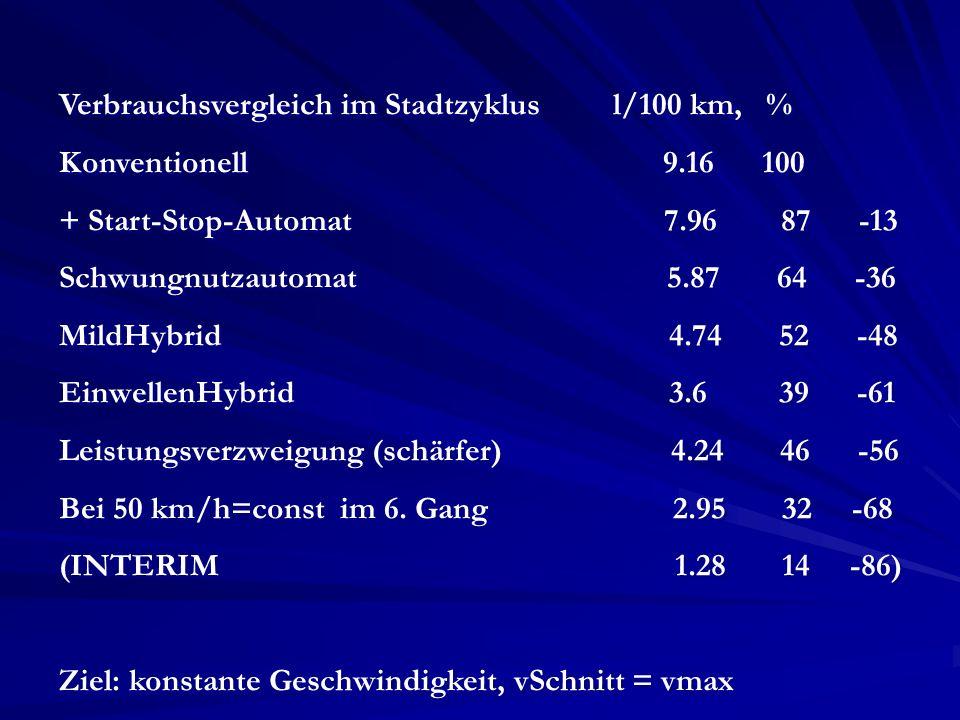 Verbrauchsvergleich im Stadtzyklus l/100 km, %