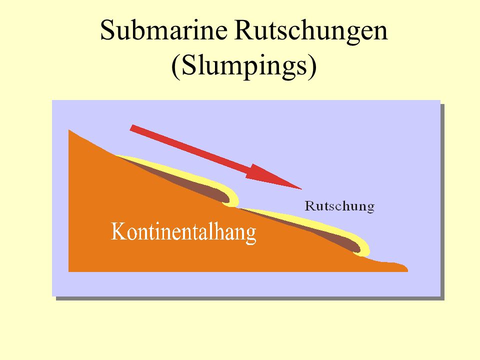 Submarine Rutschungen (Slumpings)