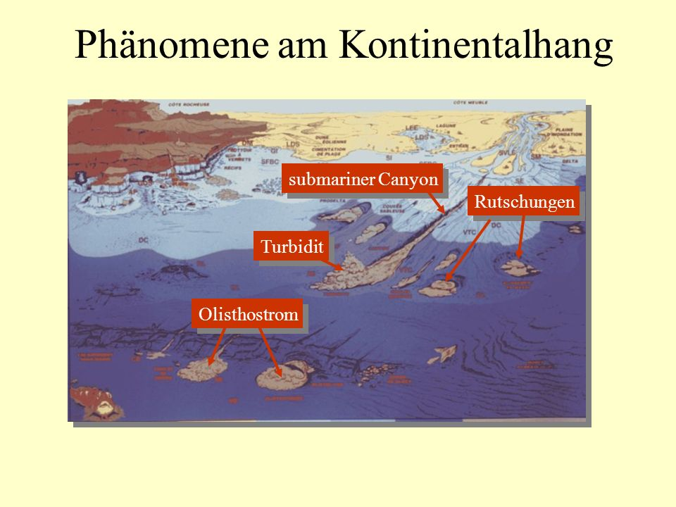 Phänomene am Kontinentalhang