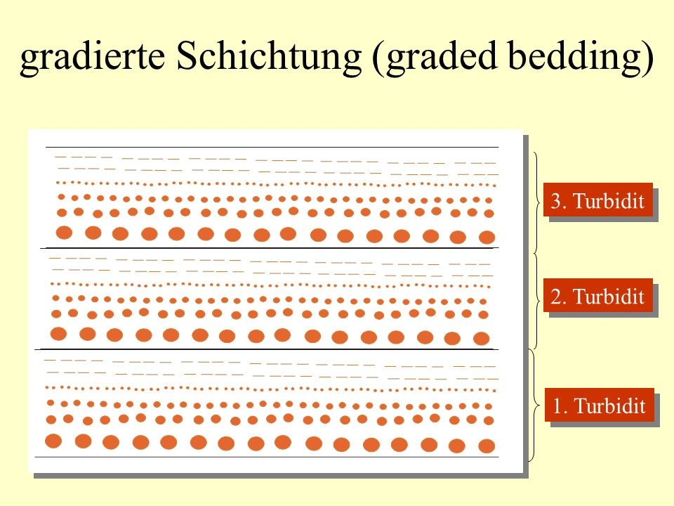 gradierte Schichtung (graded bedding)
