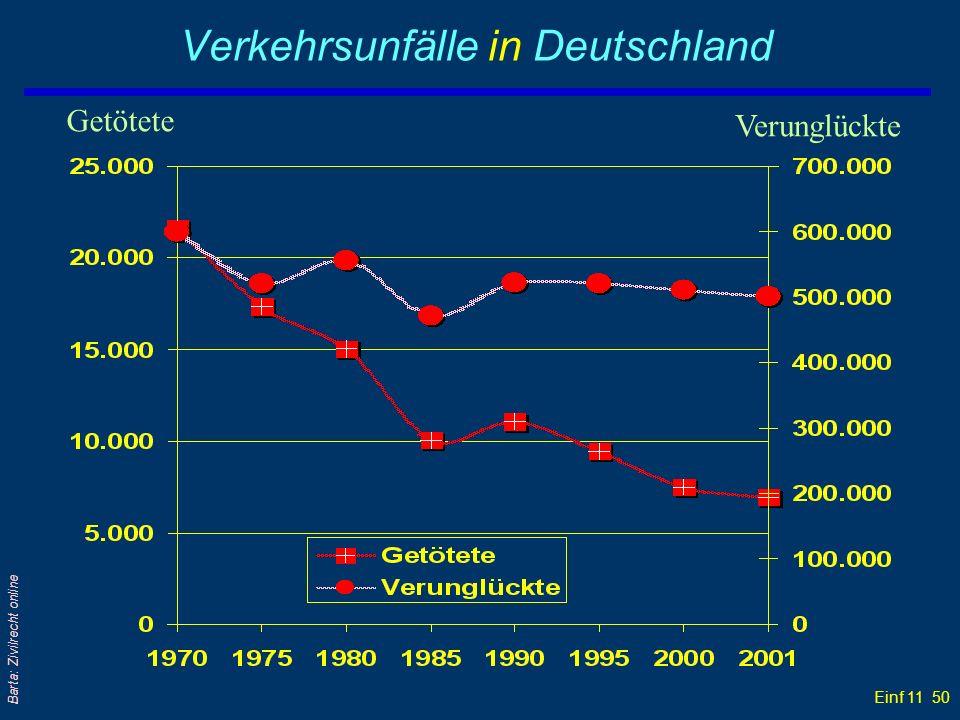 Verkehrsunfälle in Deutschland
